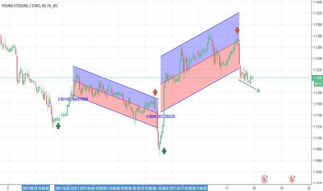 GBPEUR: GBP/EUR Down trend