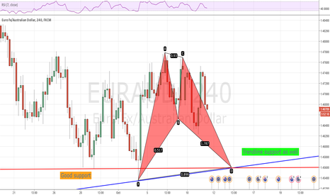EURAUD: 1.46 is the magic number for EURAUD