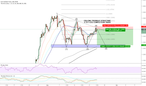 EURCHF: EURCHF SELL 4 to 5 completion