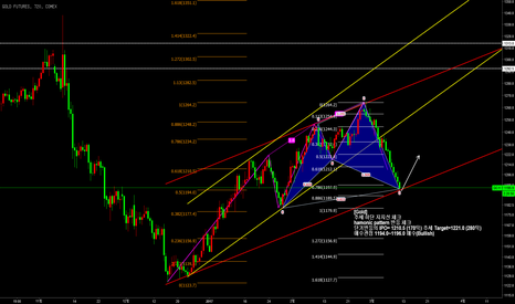 GC1!: GOLD Bullish Channel & Hamonic pattern