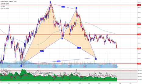 XOM: XOM Exxon Mobil bullish bat pattern in the making on daily chart