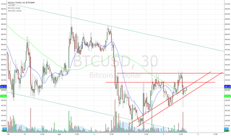 BTCUSD: Updated Ascending Triangle