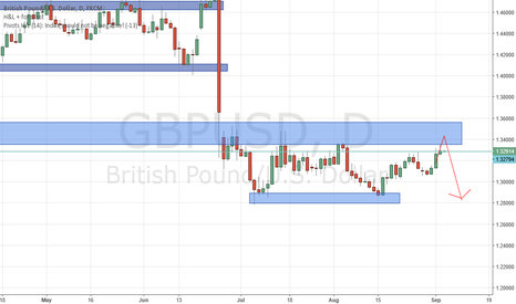 GBPUSD: GBPUSD at resistance, watch out for bearish price action