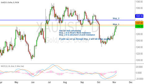 XAUUSD: Gold now going to resistance area