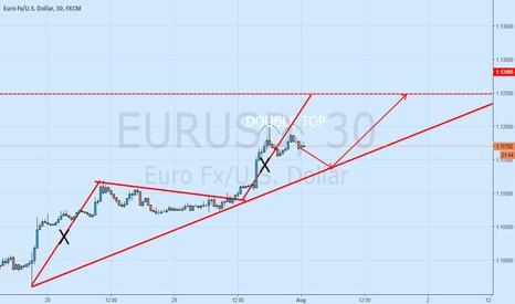 EURUSD: EUR/ USD INTRADAY VIEW