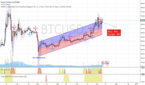 BTCUSD: Short BTC. Weak action in upper channel