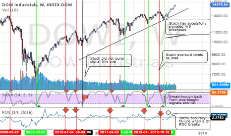 DJI: We are SAFE...For now. Backtested Dow Analysis(updated formating