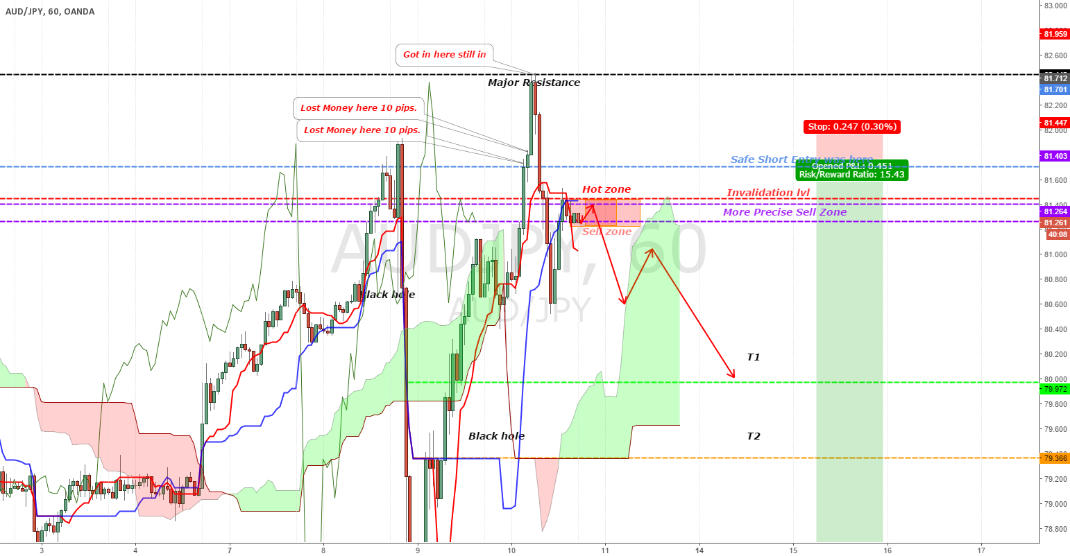 [AUDJPY][UPDATE]Next chance to get in is approching