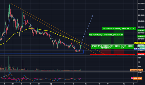 SALTBTC: salt/btc long 솔트