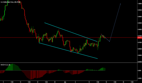 USDCHF: tcp forming