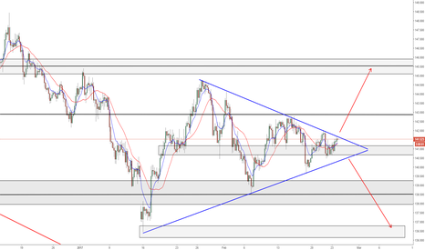 GBPJPY: GBPJPY - Triangle Breakout