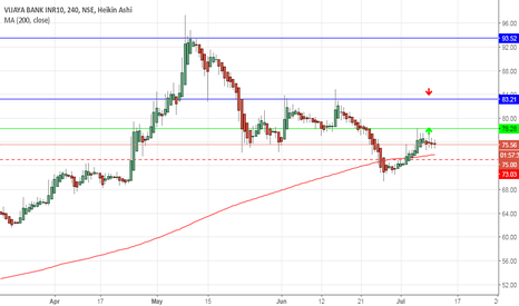 VIJAYABANK: VIJAYA BANK- BULLISH ABOVE 78
