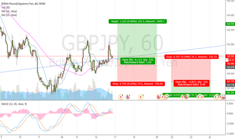 GBPJPY: GBPJPY Long/Short Setup