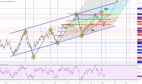 EURUSD: ABCD pattern UP for EURUSD