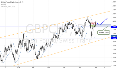 GBPCHF: Long in Channel