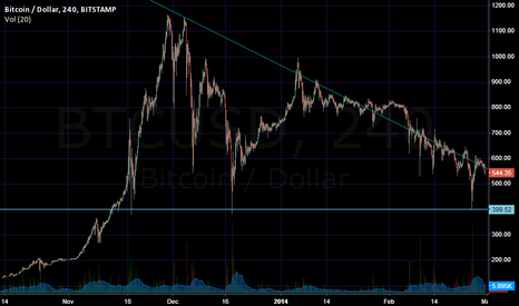BTCUSD: BTC March 2014 Targets