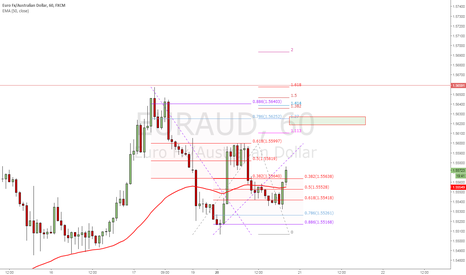 EURAUD: Short Gartley