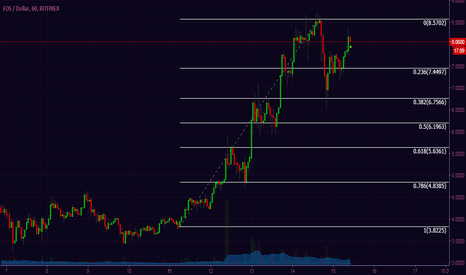EOSUSD: EOS supports $8 - pullback signaled on double top