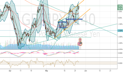 GBPJPY: something up down