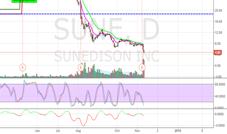 SUNE: SUNE might continue to go down