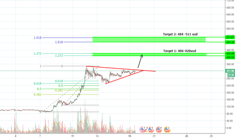 LTCUSD: Litecoin almost breaking out. Do we hit the 500 usd?