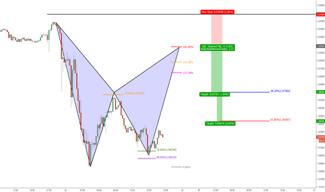 GBPNZD: Potential Bat formation!