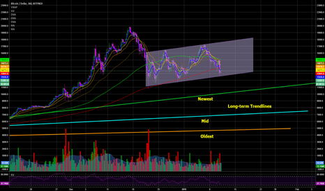 BTCUSD: BTC - Rising Channel