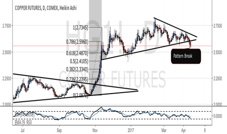 HG1!: Copper - Wedge Breakout Lower