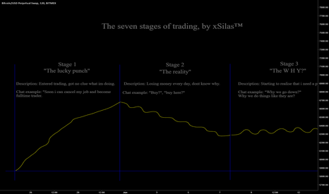 XBTUSD: Seven stages of trading, by xSilas™