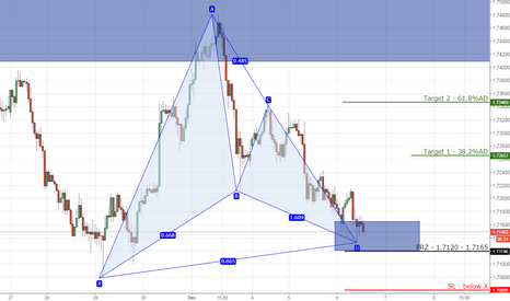EURNZD: 2) EURNZD bullish gartley on 1hr chart.