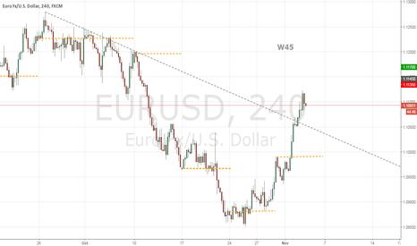EURUSD: W45 Close below 1.1045