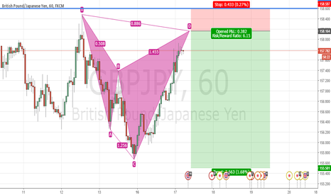 GBPJPY: GBPJPY - Bearish Shark Pattern