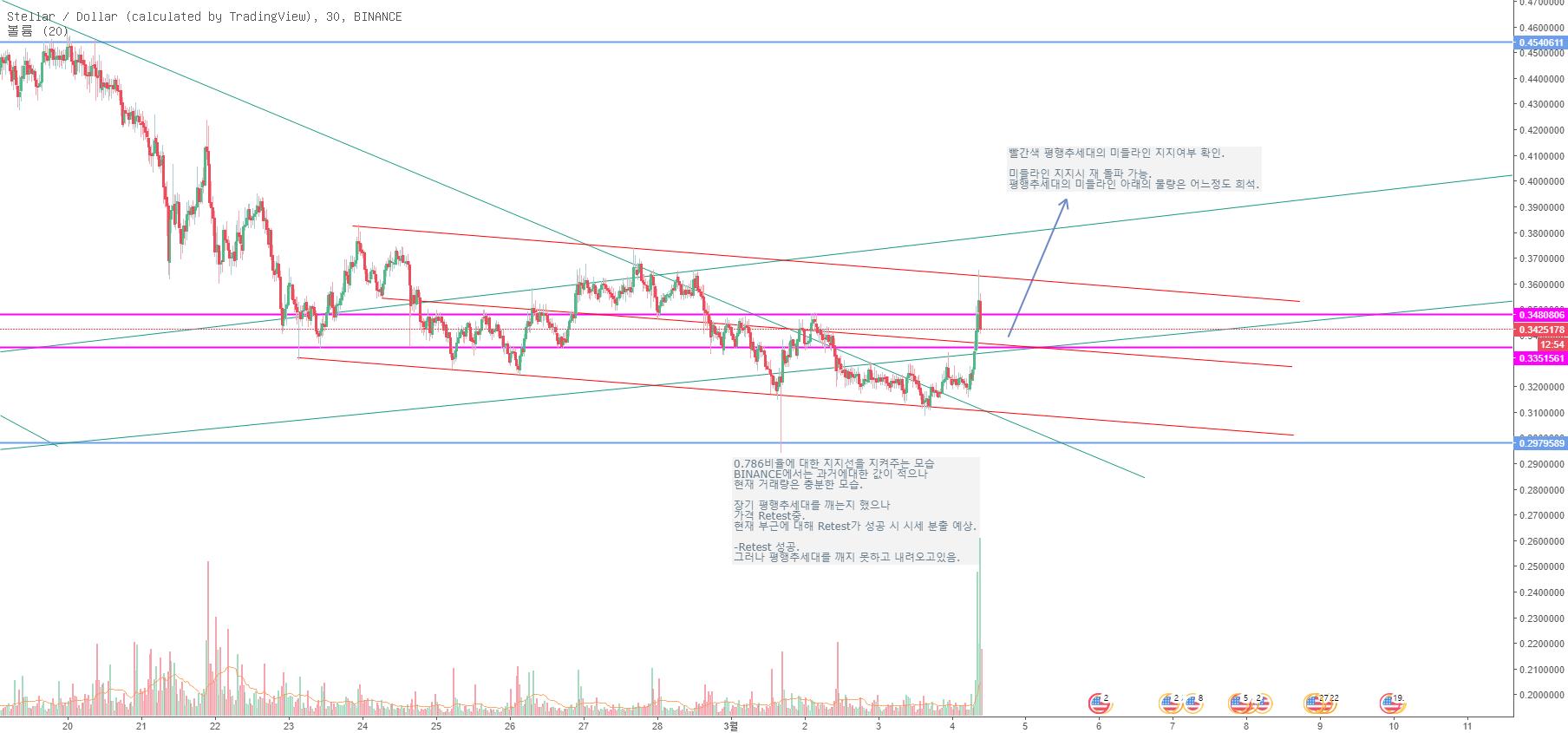 스텔라 루멘(XLM) / 달러(USD)
