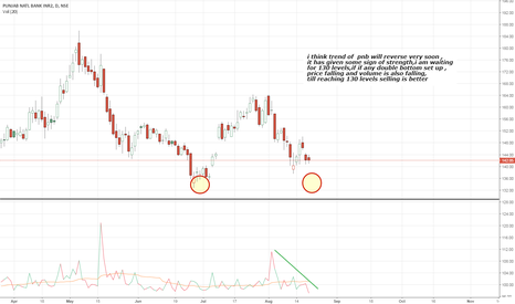 PNB: pnb watch zone