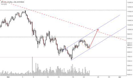 BTCUSD: So You Want to Catch A Falling Knife Part 3