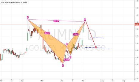 AUMN: AUMN, bearish BAT