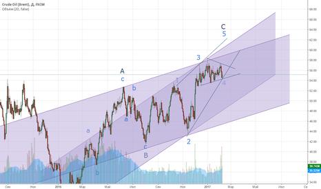 UKOIL: Нефть Brent. Пересмотренный прогноз.
