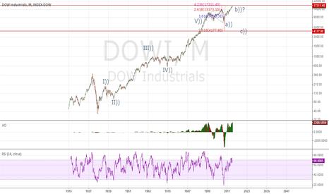 DJI: Dow 99 years of data under the Elliott Wave Principle