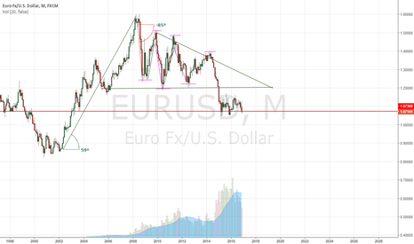 EURUSD: Downtrend on EURUSD