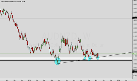 AUDNZD: AUDNZD OUTLOOK