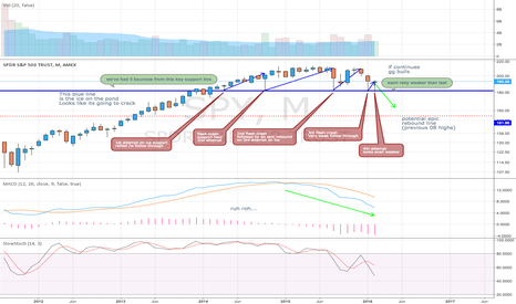 SPY: Why the monthly looks bearish