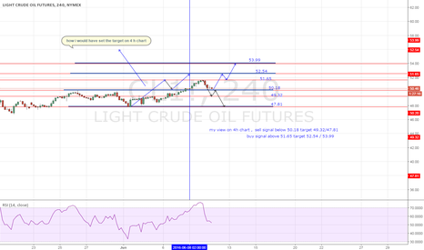 CL1!: 4h long term treasure map , target ,resistance ,support ,Arrrgh!