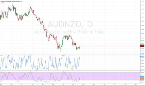 AUDNZD: AUDNZD reversal seems to be confirmed -- look at monthly chart