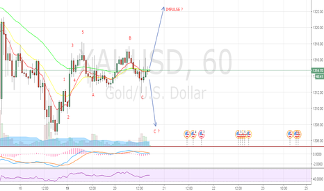 XAUUSD: GOLD IN THE MIDDLE ?