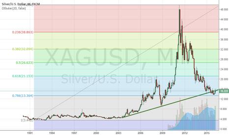 XAGUSD: Silver LONG