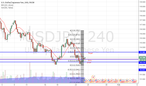 USDJPY: Double bottom sing into113.957 day trade for 3 R