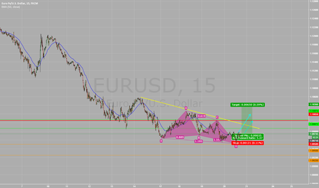 EURUSD: Bullish A Cypher Pattern
