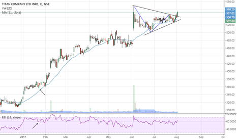 TITAN: Titan- Symmetrical Triangle Breakout- Buy
