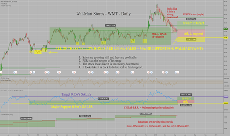 WMT: Walmart -WMT -Oversold & Valuation Compelling at 0.50x's Sales