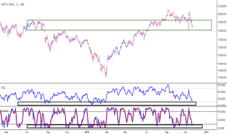 BANKNIFTY: Bank Nifty @ Crucial Support Zone